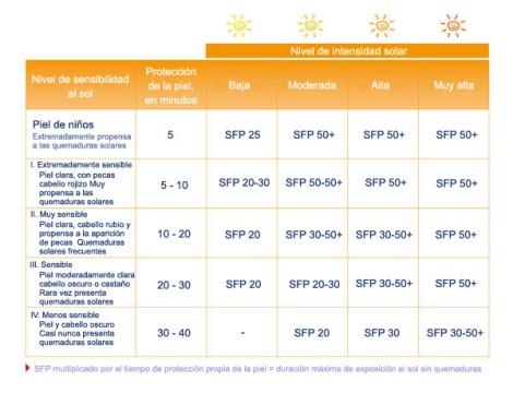 nivel_proteccion_solar_es