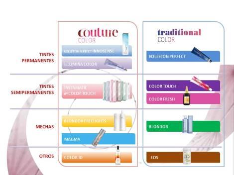 Coloraciones Couture Color